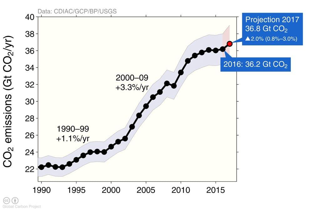 Global%20Warm:Earth%20Changes/Pics,%20Graphics/CO2%20Emissions.jpg